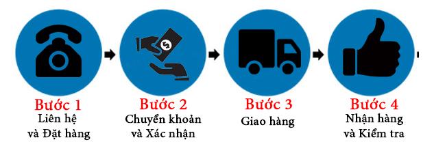 Quy trình mua hàng online