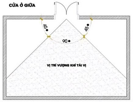 Vị trí đặt bàn thờ thần tài cửa ở giữa